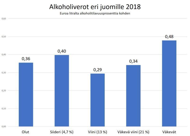 Alkoholivero-eri-juomille-2018_kapea