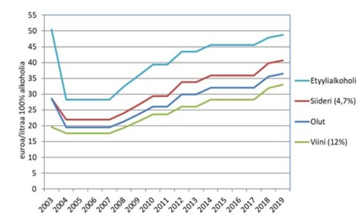 Alkoholiverotasojen-korotus-2003_2019