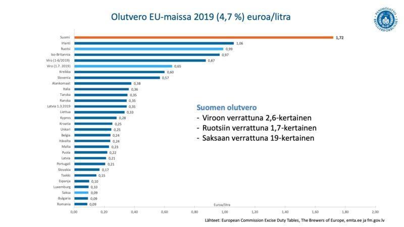 Olutvero_EU_maissa