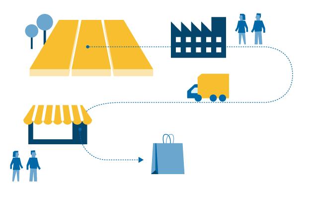 Panimoteollisuus työllistää 1700 henkilöä. Arvoketju kokonaisuudessa ohrapellolta kuluttajille asti työllistää 25 000 henkilöä.