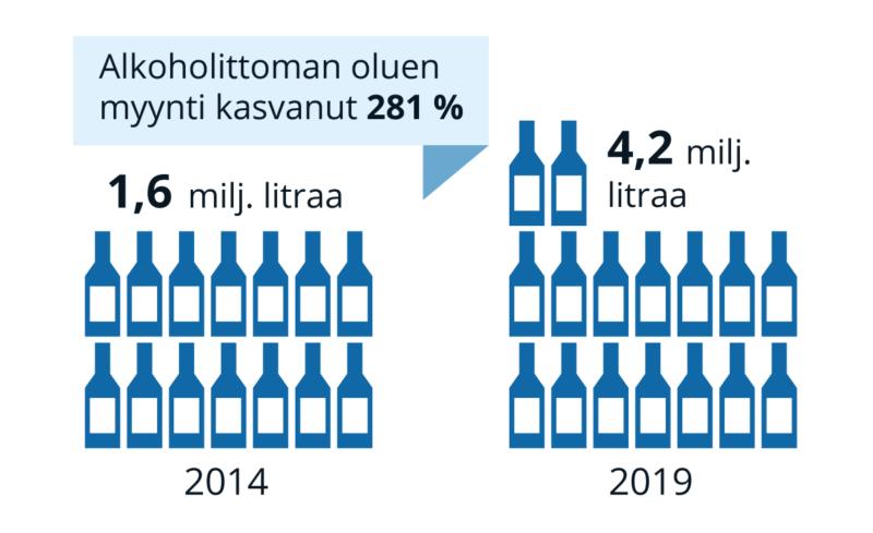 alkoholiton-olut